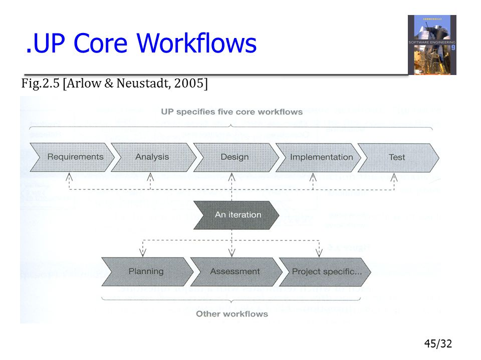 .UP Core Workflows Fig.2.5 [Arlow & Neustadt, 2005]